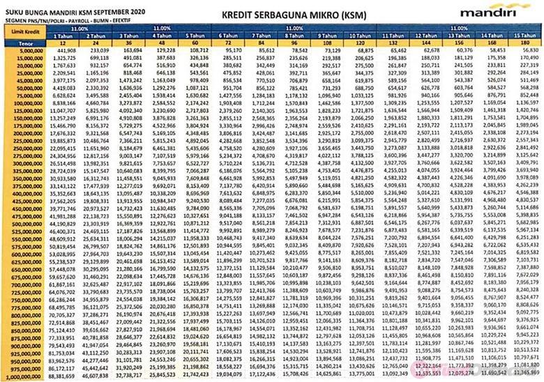 Tabel Angsuran KSM Mandiri