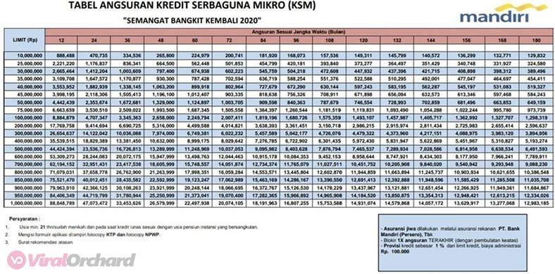 Tabel Angsuran Kredit KTA Mandiri