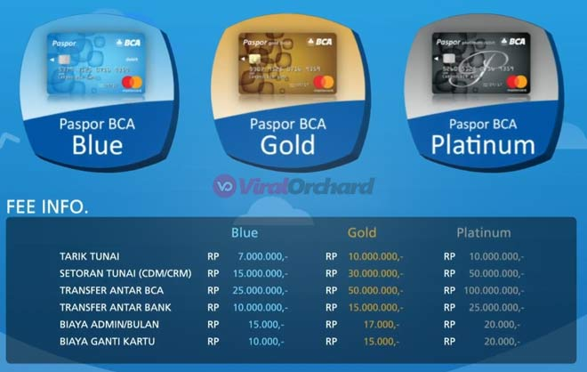 Biaya Ganti Kartu ATM BCA