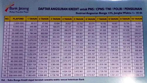 tabel angsuran bank Jateng