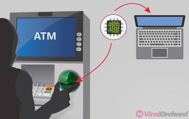 Cara Kerja Skimming ATM