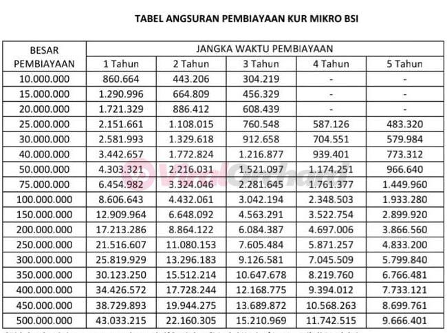 Tabel Angsuran KUR Bank BSI