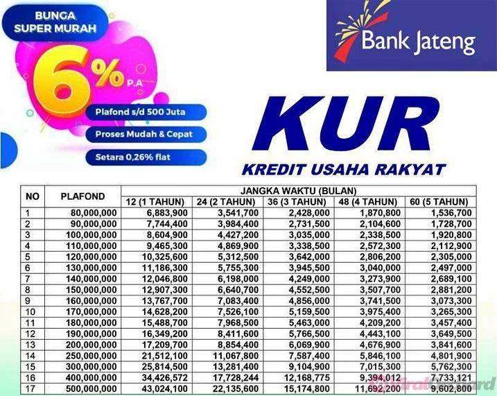 Tabel Angsuran KUR Bank Jateng