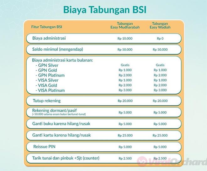 Biaya Tabungan BSI